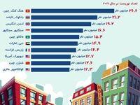 پرگردشگرترین شهرهای جهان کدامند؟ +اینفوگرافیک