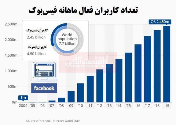 2.5ملیارد نفر از مردم جهان فیسبوک دارند/ ادامه روند جذب کاربران جدید