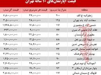 قیمت آپارتمانهای 10 ساله تهران +جدول