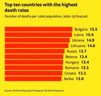 کدام کشورها بالاترین نرخ مرگ و میر را دارد؟