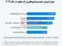 پیشنهاد ادغام دو شرکت خودروسازی بزرگ جهان/ بزرگترین تولیدکنندگان خودرو کدامند؟