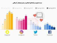 نوجوانان آمریکایی کدام شبکه اجتماعی را میپسندند؟