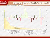 نقشه بازدهی و ارزش معاملات صنایع بورسی در انتهای داد و ستدهای روز جاری/ رشد کمرمق دماسنج بورس