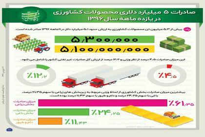 صادرات ۵میلیارد دلاری محصولات کشاورزی +اینفوگرافیک