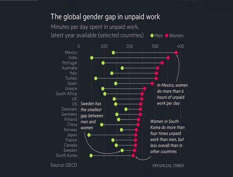 زنان چه میزان کار بدون دستمزد انجام میدهند؟