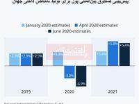 صندوق بینالمللی پول خوشبینی اقتصادی خود را کاهش داد/ رشد اقتصادی سال 2020 جهان 4.9 – درصد خواهد بود