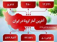 آخرین آمار کرونا در ایران (۹۹/۸/۲۸)