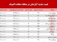 قیمت آپارتمان در منطقه دهکده المپیک +جدول