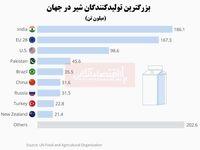 بزرگترین تولیدکنندگان شیر در جهان کدامند؟