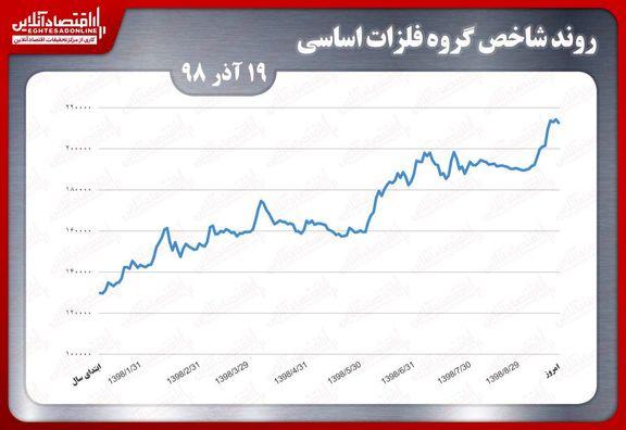 عملکرد شاخص گروه فلزات اساسی بورس تهران در آخرین روز کاری هفته