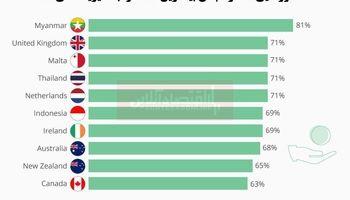 سخاوتمندترین کشورهای جهان کداماند؟/ سهم پررنگ آسیاییها