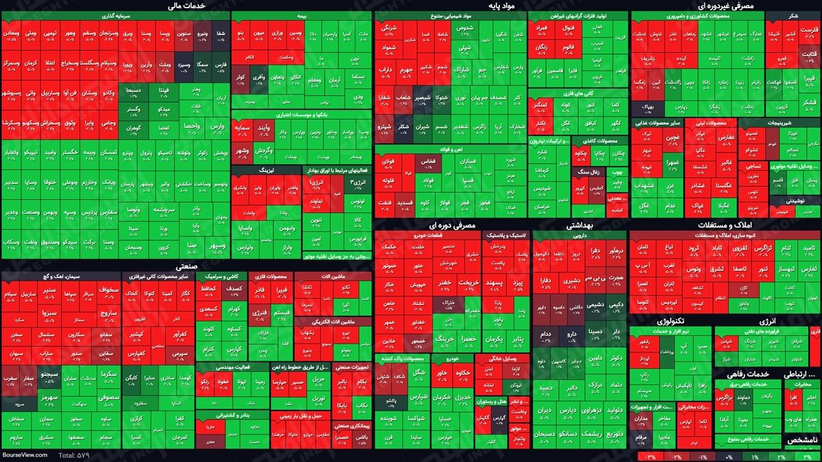 نمای پایانی بورس امروز/ حال خوش بازار با رشد ۲۶هزار واحدی شاخص کل