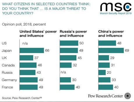 نظر عجیب مردم فرانسه و آلمان درباره آمریکا +اینفوگرافیک