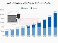 افزایش چشمگیر درآمد تبلیغات اینترنتی