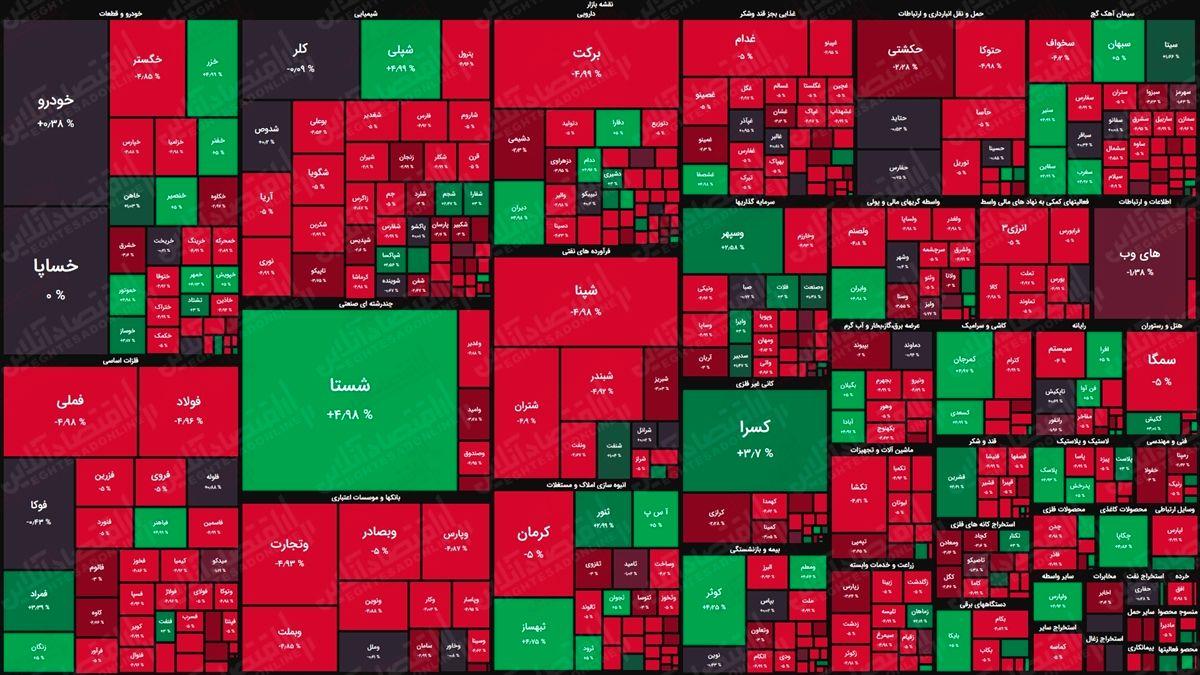 نمای پایانی بورس امروز/ پایان معاملات این هفته با افت ۳۰هزار واحدی شاخص کل