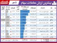 ۵ نماد لیدر بورس امروز تهران کدامند؟