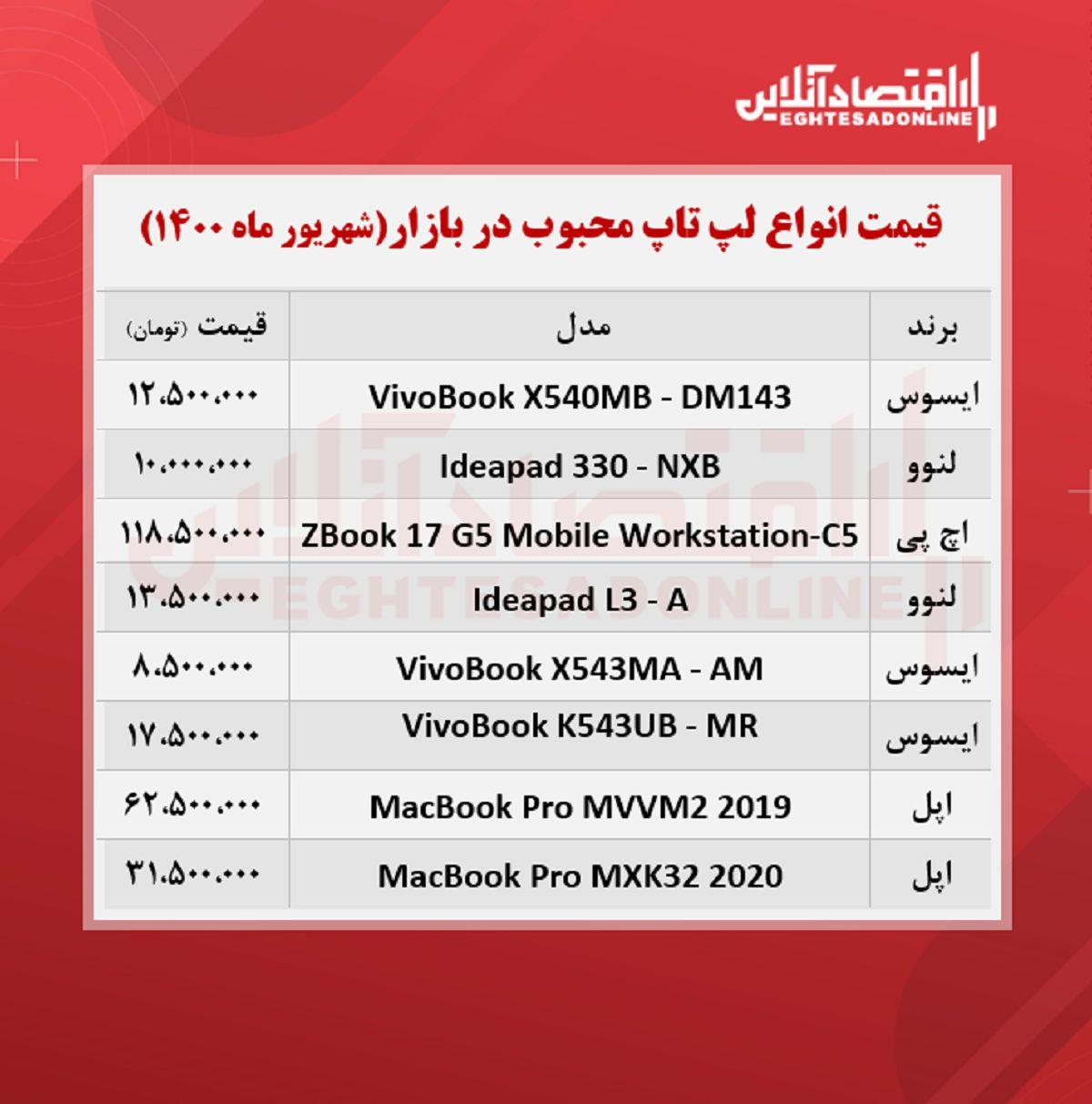 قیمت انواع لپ تاپ محبوب در بازار / ۱۰شهریور
