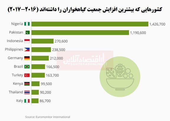 گیاهخواری در کدام مناطق رو به افزایش است؟/ کشورهای در حال توسعه در صدر!
