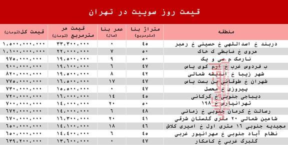 قیمت روز سوییت در تهران +جدول