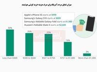 سیر باورنکردنی افزایش قیمت گوشیهای جدید!