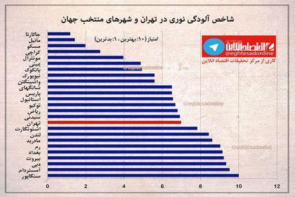 وضعیت آلودگی نوری در تهران چگونه است؟ +اینفوگرافیک