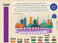 رشد ۵۵۶ درصدی ایران در جذب سرمایهگذاری مستقیم خارجی +اینفوگرافیک