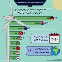 کشورهایی با بیشترین استفاده از انرژی خورشید و باد