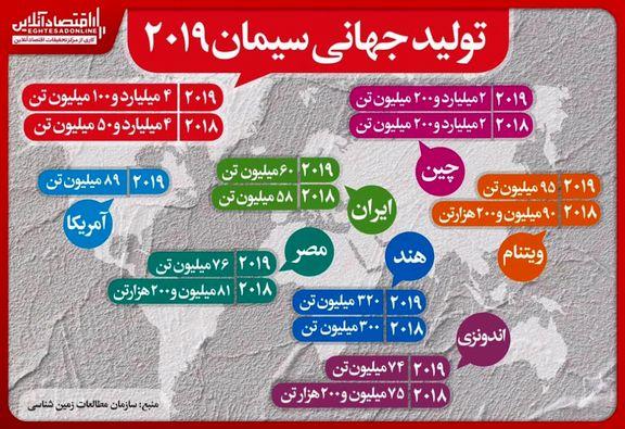 تولید جهانی ۴.۱میلیارد تن سیمان در سال ۲۰۱۹میلادی/ ارتقای جایگاه ایران در جهان