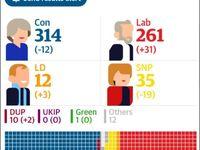 آخرین نتایج انتخابات انگلیس به تفکیک آرا +عکس