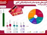 کارتهای هدیه صادر شده شبکه بانکی کشور تا پایان مهر ماه۹۸