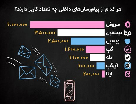 تعداد کاربر پیامرسانهای داخلی +اینفوگرافیک