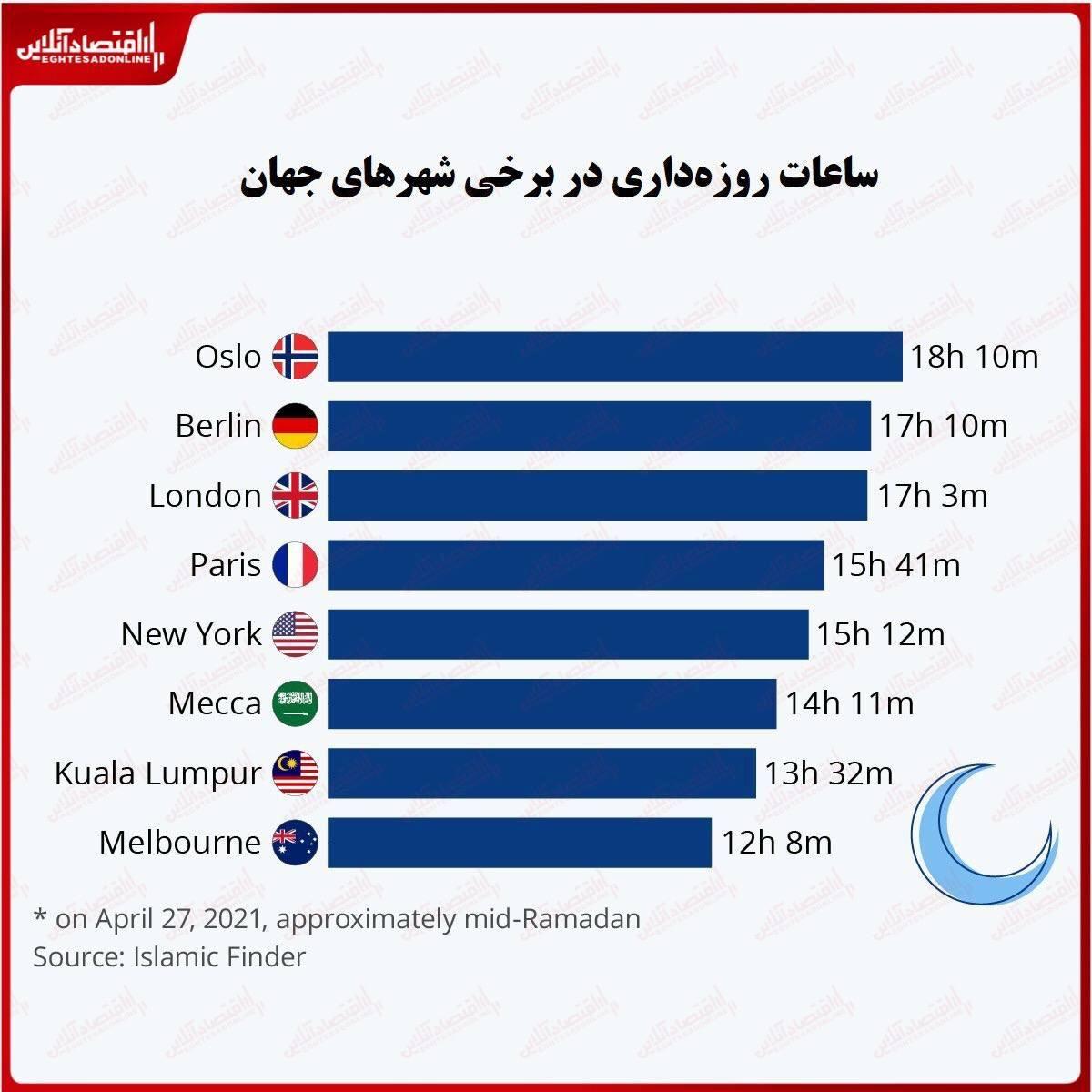 مسلمانان سراسر جهان چند ساعت روزه میگیرند؟