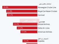 پس از اعلام ممنوعیت سفر به اروپا چه بر سر صنعت گردشگری آمد؟/ بیشترین ضرر از سال1987