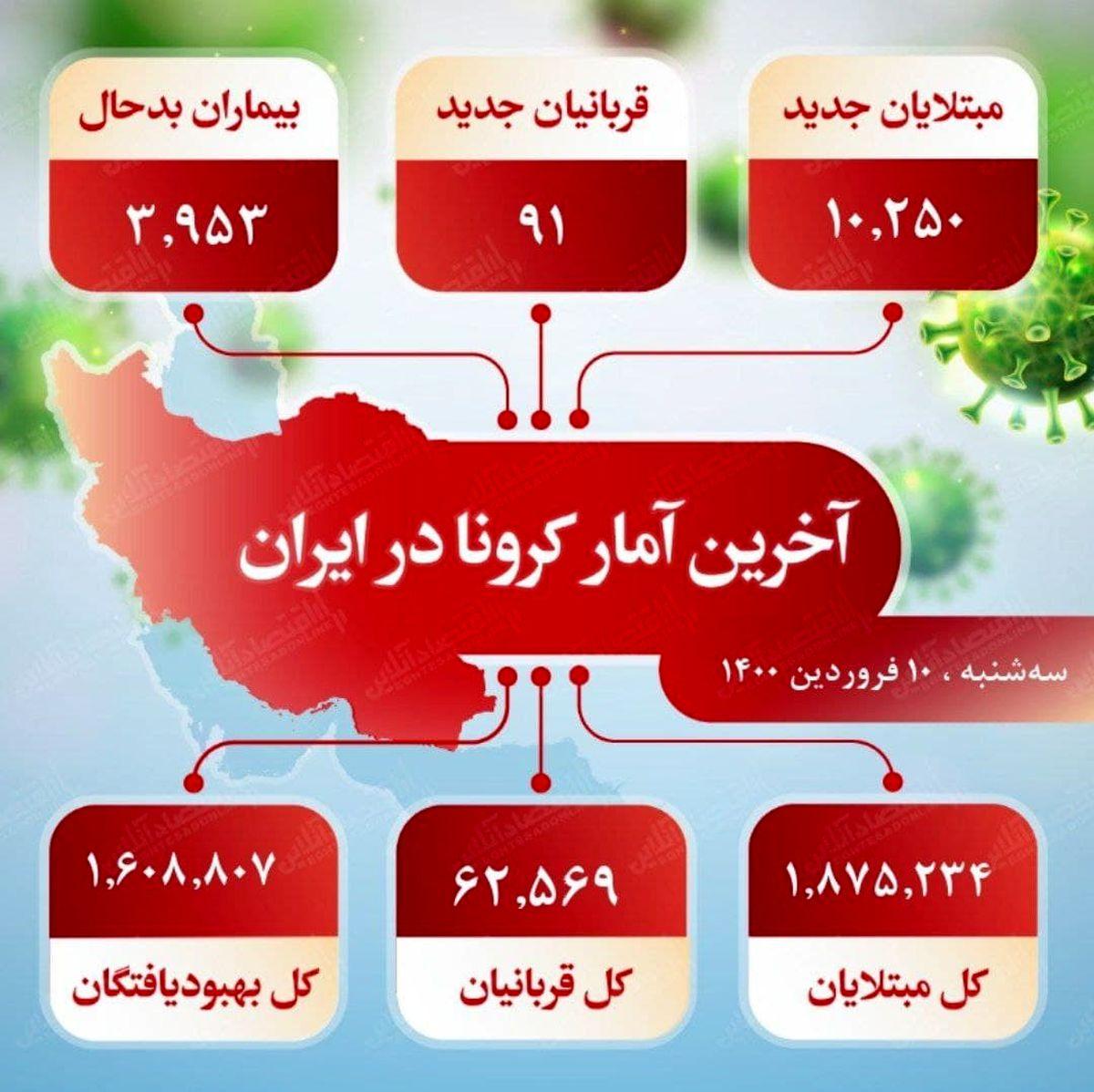 آخرین آمار کرونا در ایران (۱۴۰۰/۱/۱۰)
