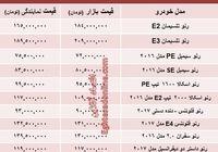 قیمت جدید محصولات رنو در ایران +جدول