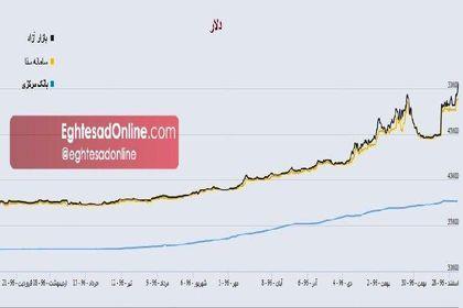 تغییرات قیمت دلار طی سال۱۳۹۶ +اینفوگرافیک