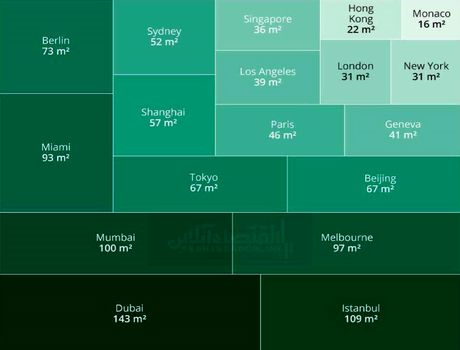 مظنه خرید مسکن در مناطق لوکس جهان؟