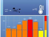 تهران در آلودهترین ساعات در یک هفته اخیر