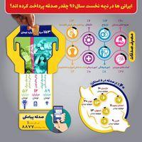 مردم ایران امسال چقدر صدقه دادهاند؟ +اینفوگرافیک