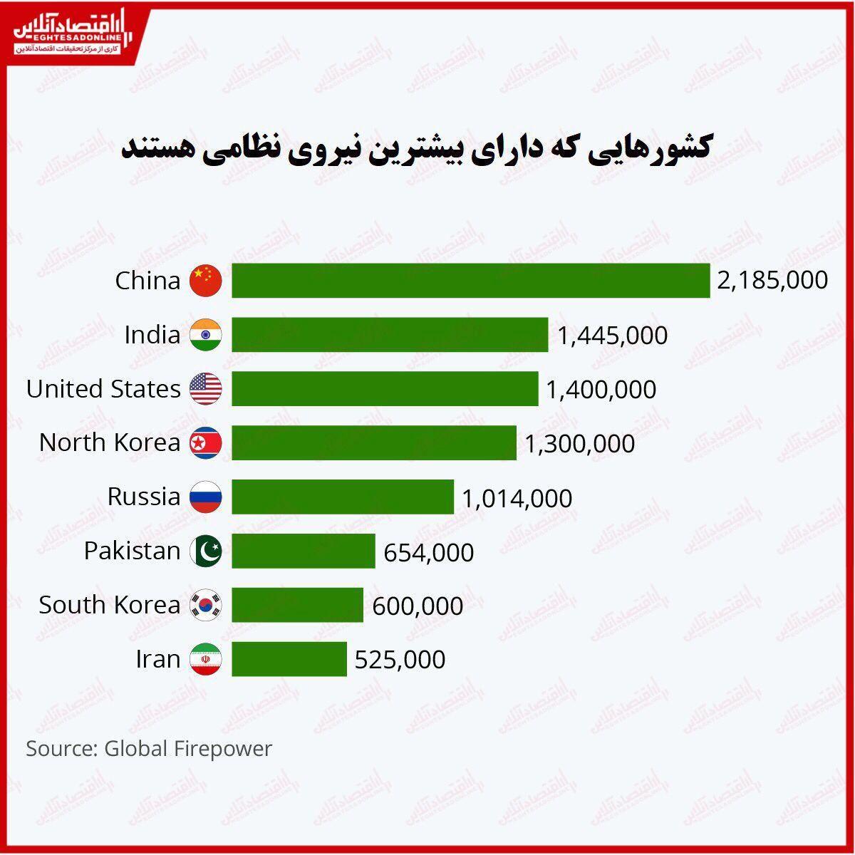 بزرگترین نیروی نظامی متعلق به کدام کشورها است؟/ ایران، هشتمین ارتش بزرگ جهان