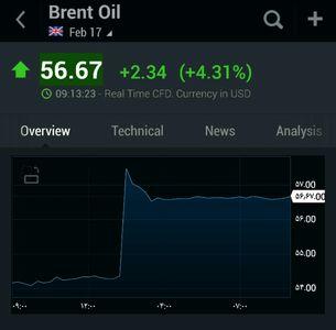 افزایش قیمت جهانی نفت به بیش از ۵۶ دلار