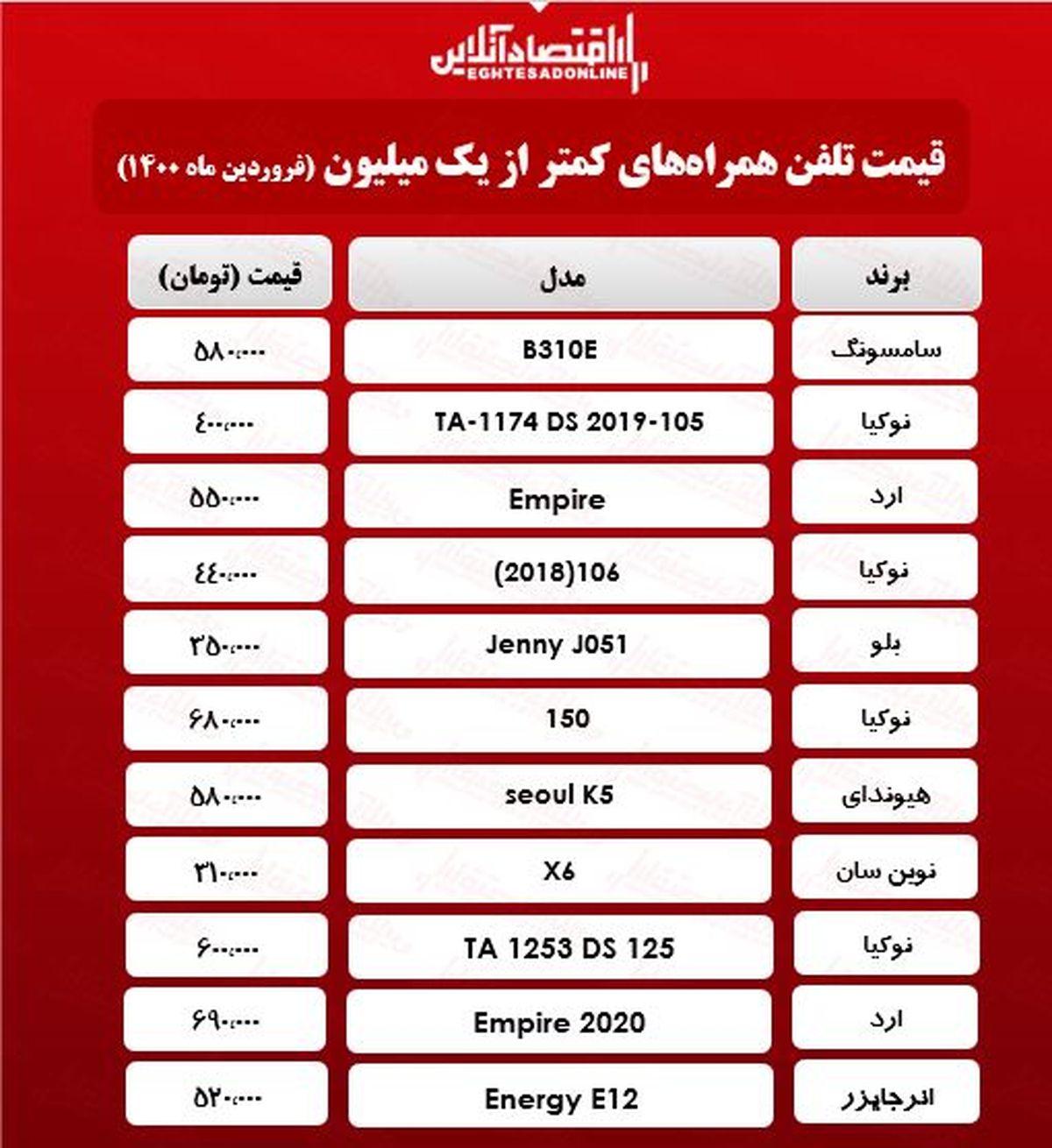 قیمت گوشی (محدوده ۱میلیون تومان)/ ۲۱فروردین