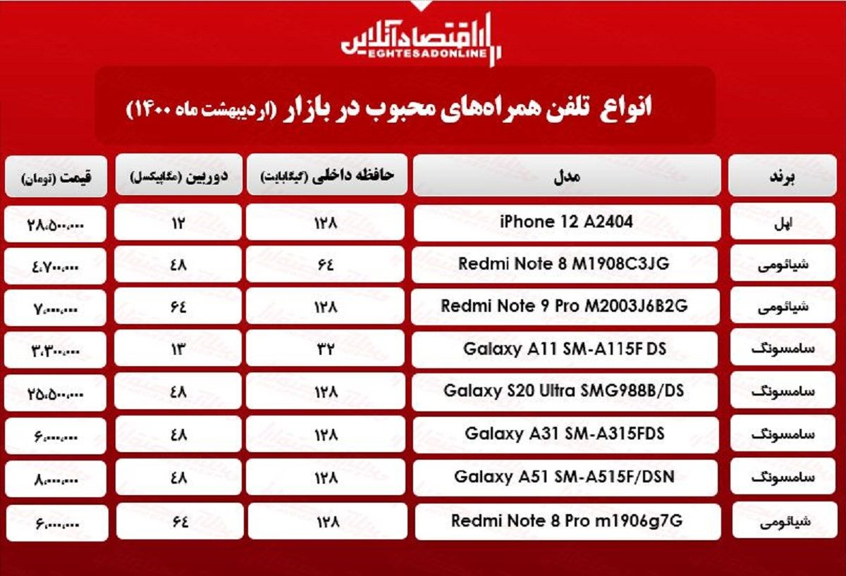 قیمت محبوبترین گوشیهای بازار / ۳اردیبهشت