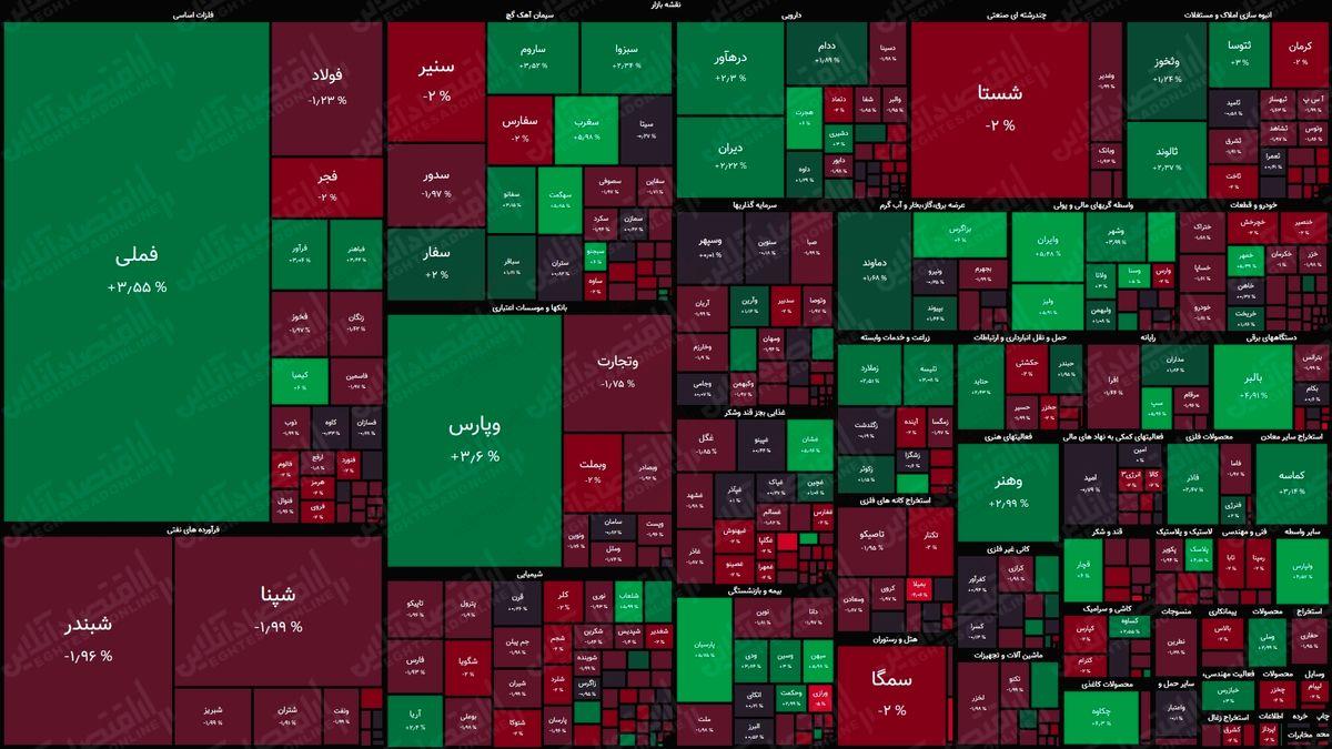 نقشه بورس امروز بر اساس ارزش معاملات/ بازار کماکان به قیمتهای جهانی بیتوجه است