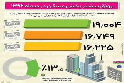 رونق بیشتر بخش مسکن در دیماه +اینفوگرافیک