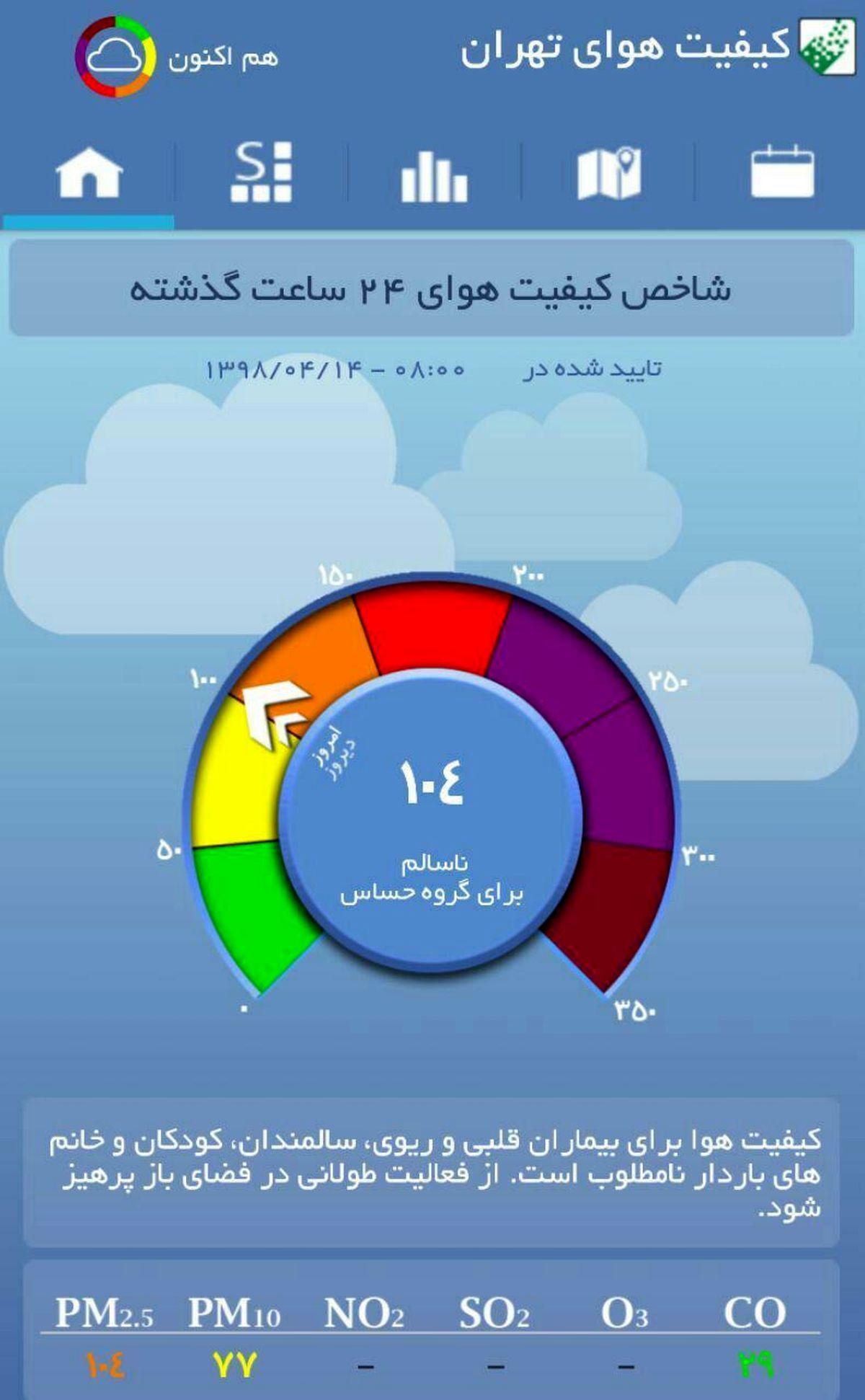 کیفیت هوای تهران با شاخص۱۰۴ در شرایط ناسالم