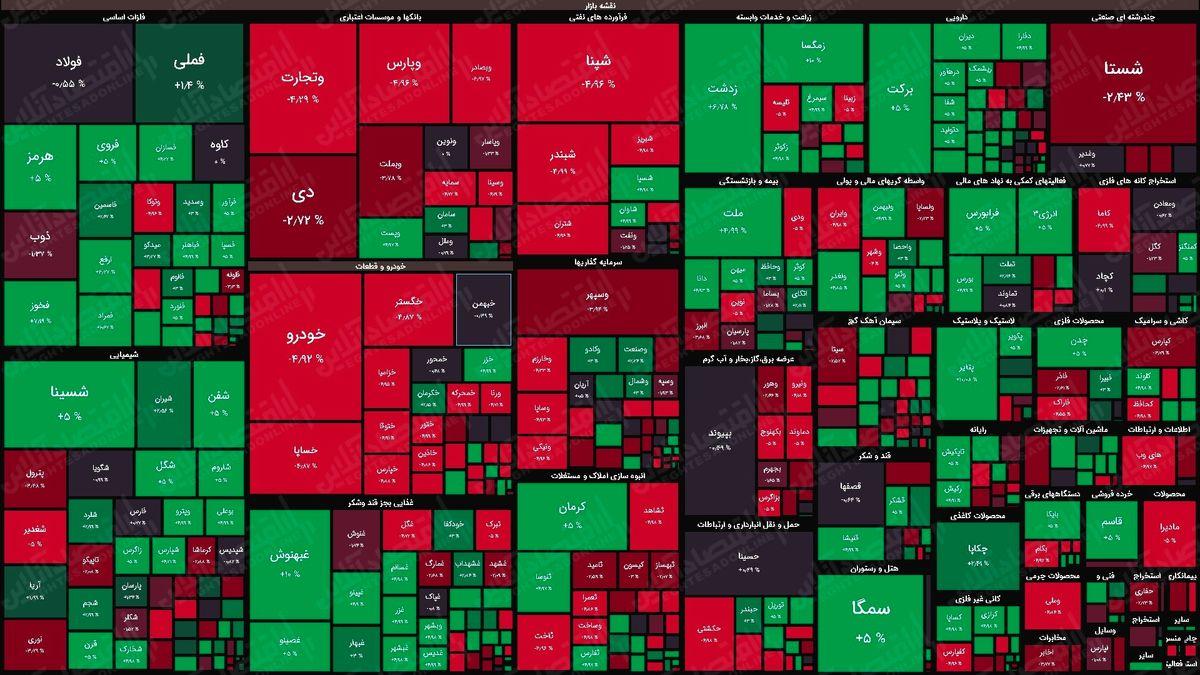 نمای پایانی بورس امروز/ چهره یلدایی بازار در پایان معاملات