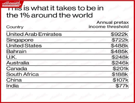 یک درصدی شدن با چه درآمدی ممکن است؟/ سختترین شرایط در امارات