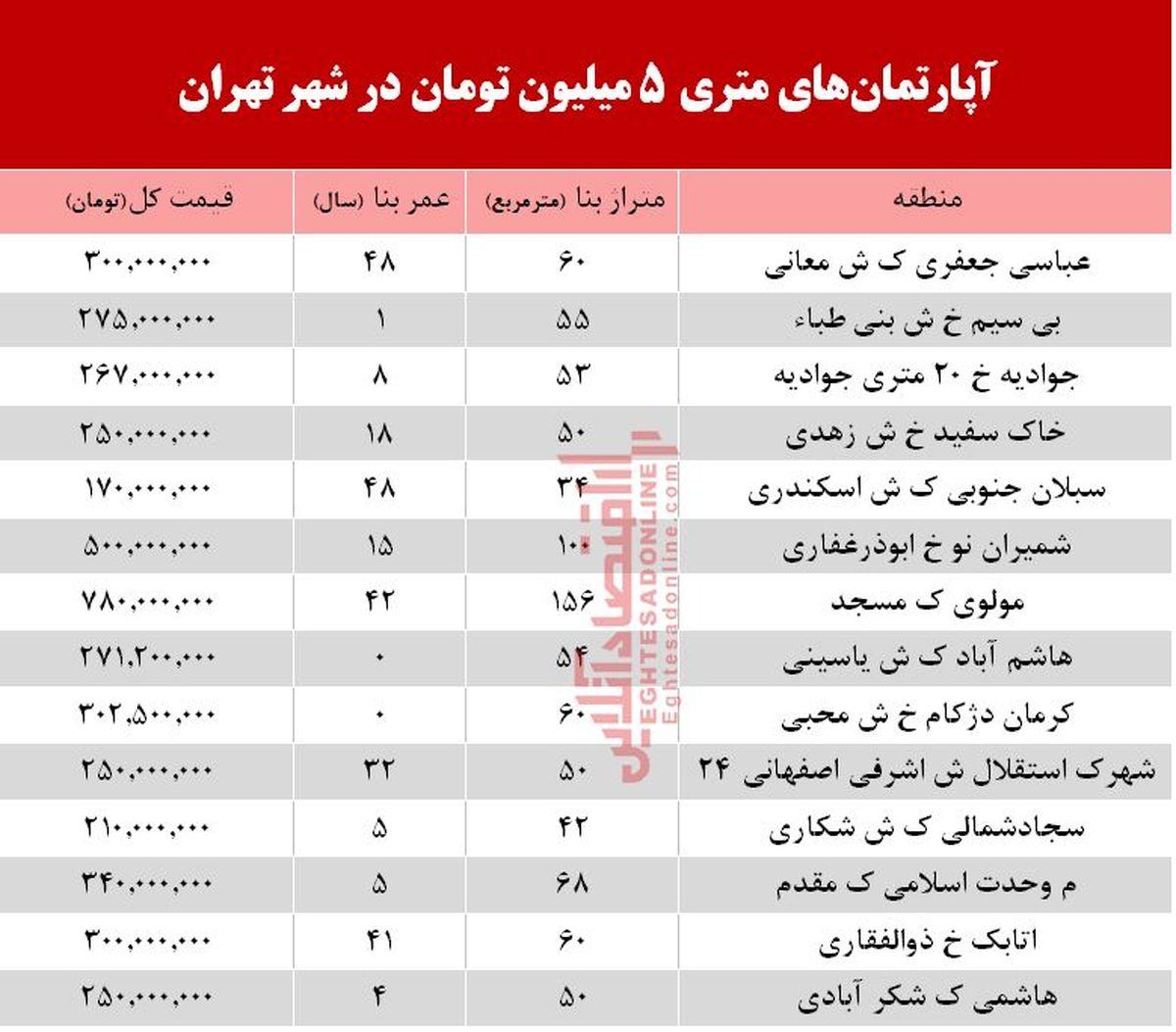 آپارتمانهای متری ۵ میلیون تهران کجاست؟ +جدول