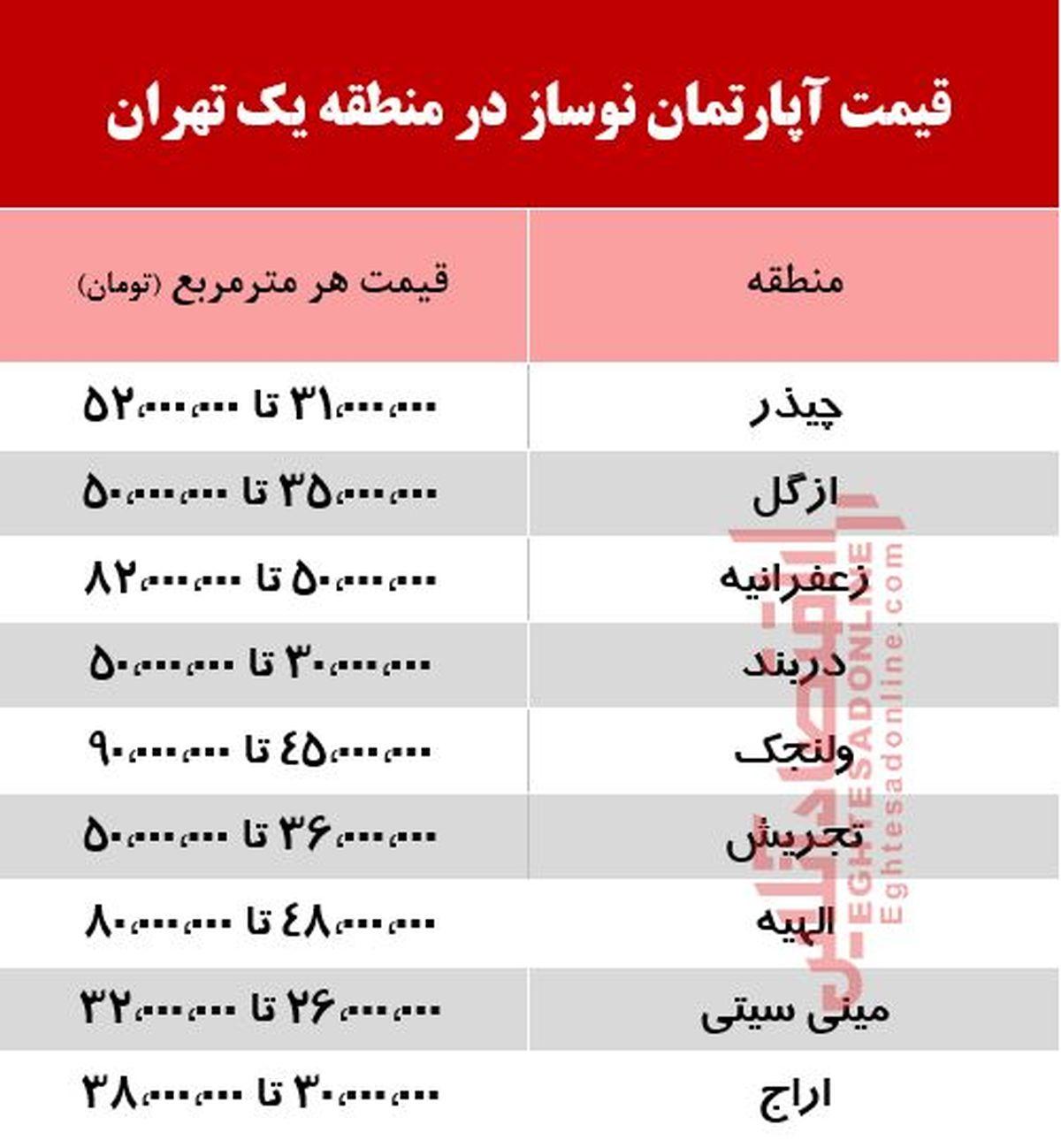 قیمت آپارتمان نوساز در منطقه یک تهران +جدول